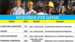 Dubai Vacancy News Today