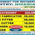 Nigeria Jobs Today 2021 – For Refinery Plant